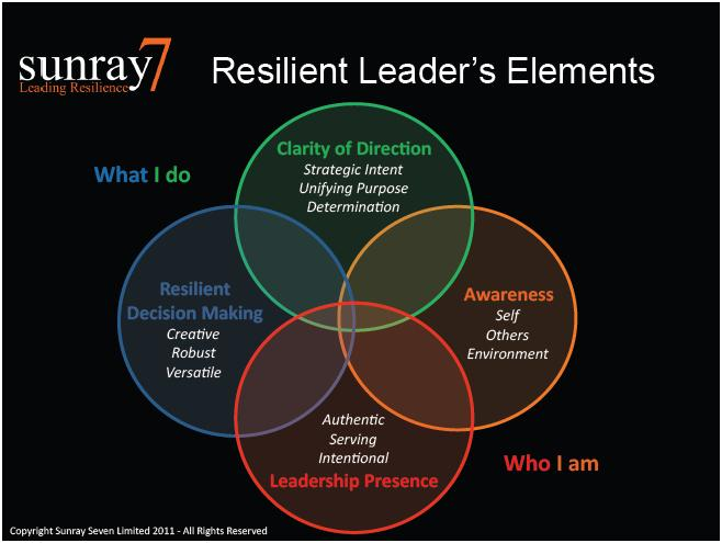 Resilient_leaders_elements