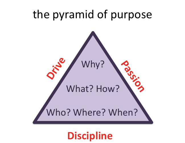 Why? and the pyramid of purpose (2/2)