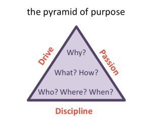 pyramid of purpose