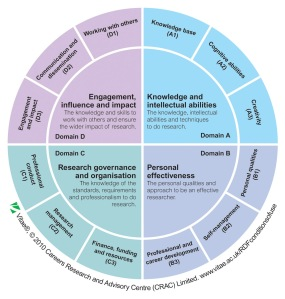 The Vitae Researcher Development Framework